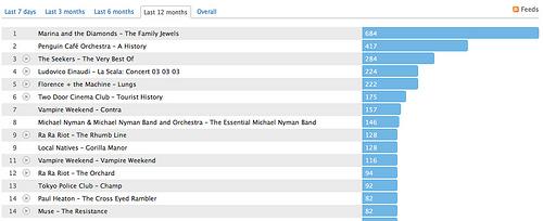 top15albums2011